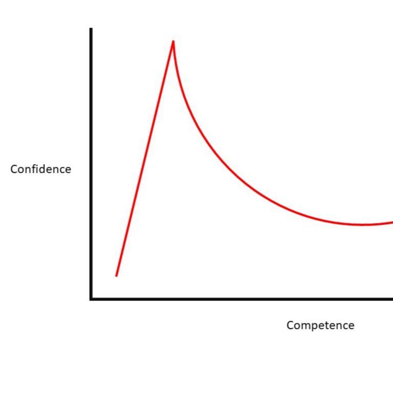 9 – Dunning-Kruger effekten (psykologi)