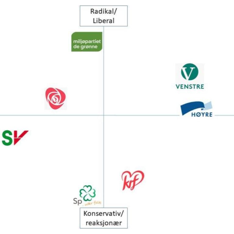 76 – Norsk Politikk: Et overblikk